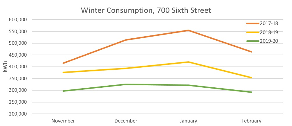 Graph of winter consumption at 700 6th. St. in Washington, DC. showing 2017-2018 as the highest consumption year and 2019-2020 as the lowest.