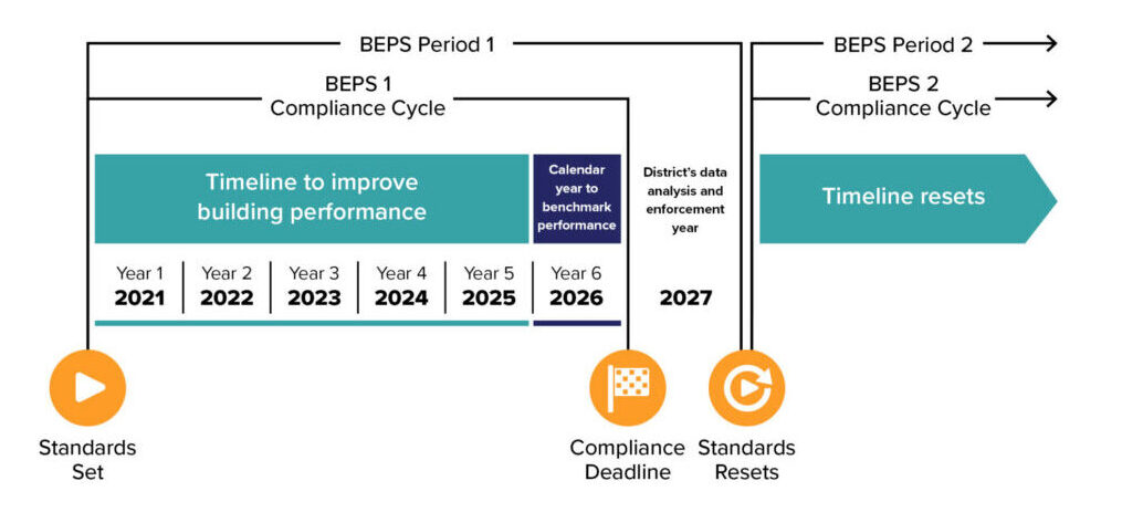 DC Building Energy Performance Standards Timeline